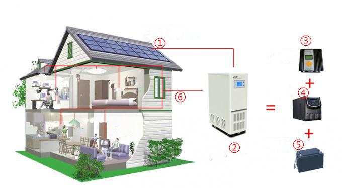 10kw off grid solar power system